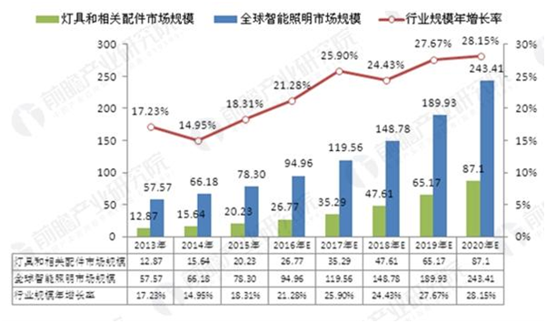 2013-2020年全球智能照明市场规模及同比变化(单位:亿美元,%)