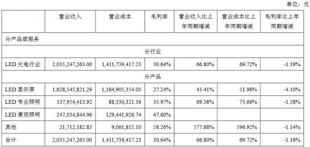 洲明科技2018上半年净利2.08亿 同比增长53%