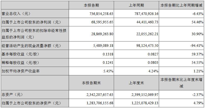 厦门信达2018上半年净利5846万 较上年同期增长10.04%