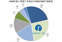 深度分析:2018年前三季度广东省LED产品出口情况