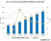 数据丨2019全球LED照明行业分析