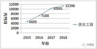 2018全国照明工程招标项目数据统计报告出炉