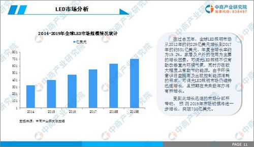 2019年中国LED照明行业市场前景研究报告2.png