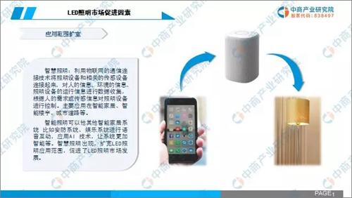 2019年中国LED照明行业市场前景研究报告3.png