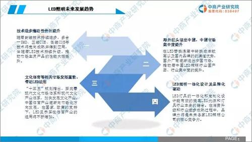 2019年中国LED照明行业市场前景研究报告5.png