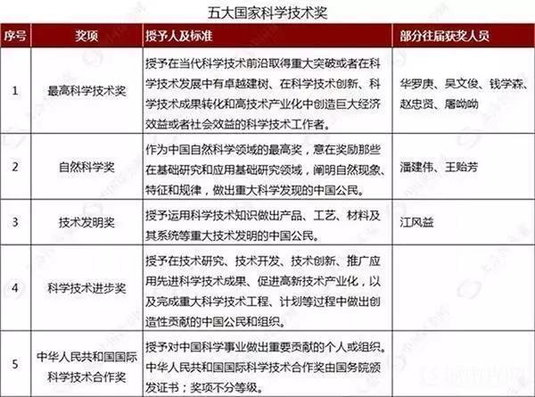 喜讯!洲明、国星、鸿利、三安等荣膺2019年度国家科技进步奖一等奖1.jpg