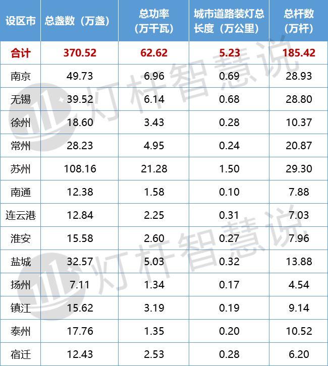 维护资金近8亿 揭秘江苏省功能照明发展情况1.jpg
