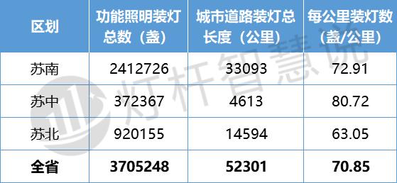 维护资金近8亿 揭秘江苏省功能照明发展情况4.png