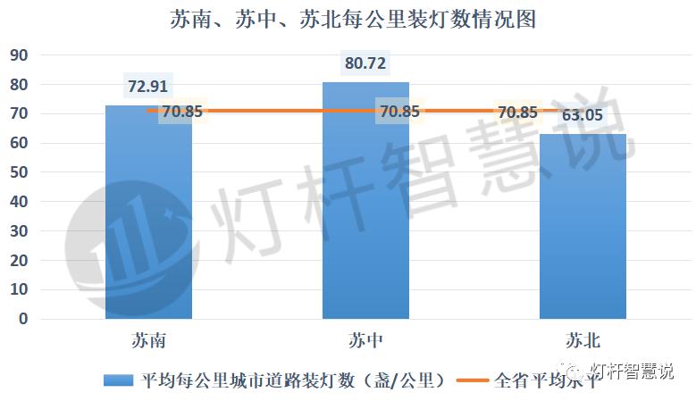 维护资金近8亿 揭秘江苏省功能照明发展情况5.png
