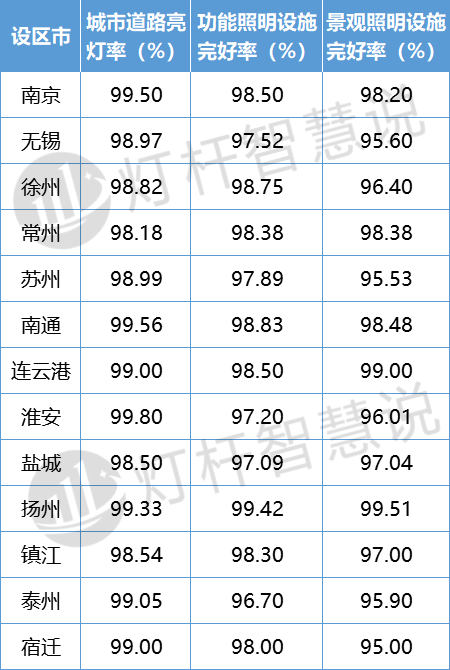 维护资金近8亿 揭秘江苏省功能照明发展情况6.png