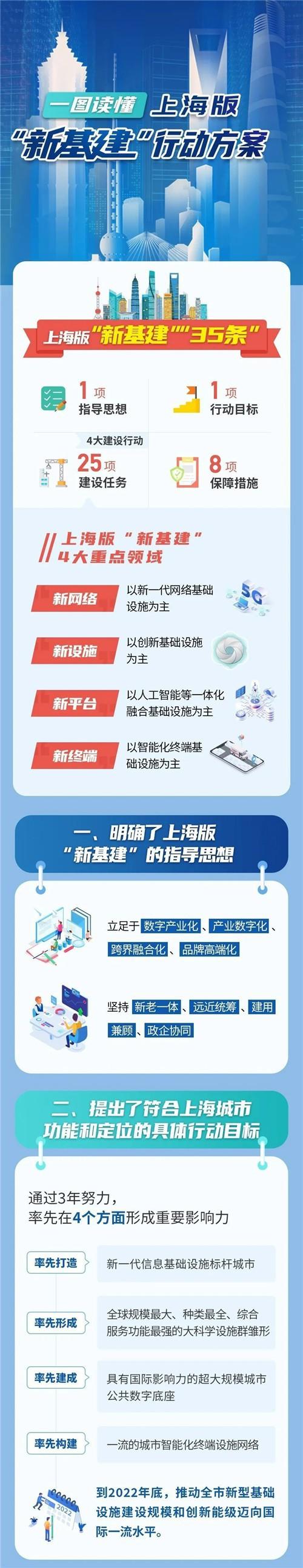 """上海""""新基建""""行动方案出炉1.jpg"""