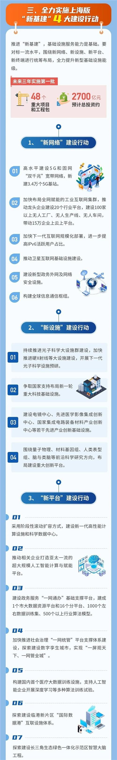 """上海""""新基建""""行动方案出炉2.jpg"""