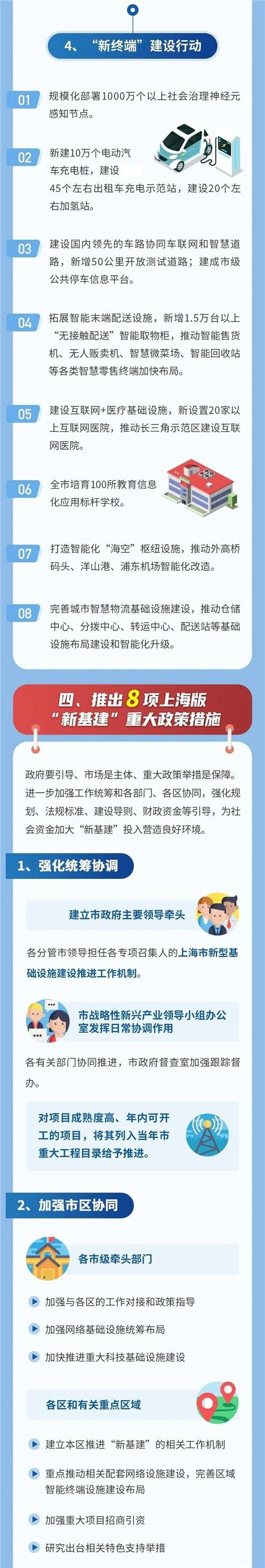 """上海""""新基建""""行动方案出炉3.jpg"""