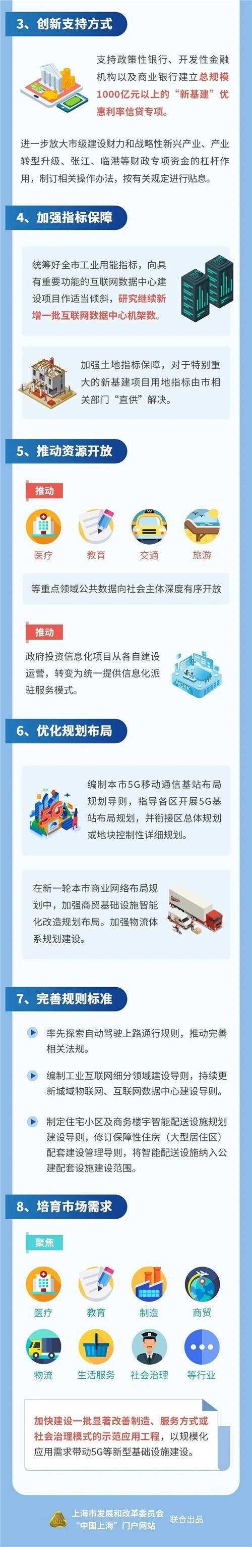 """上海""""新基建""""行动方案出炉4.jpg"""