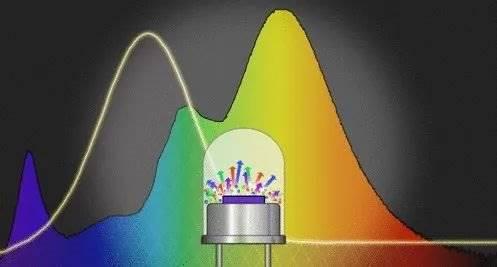 打造更健康的LED灯泡